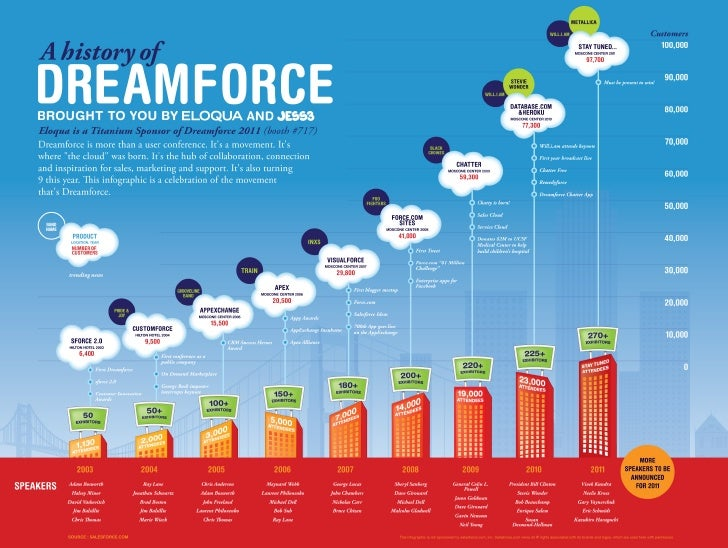 A History of Dreamforce