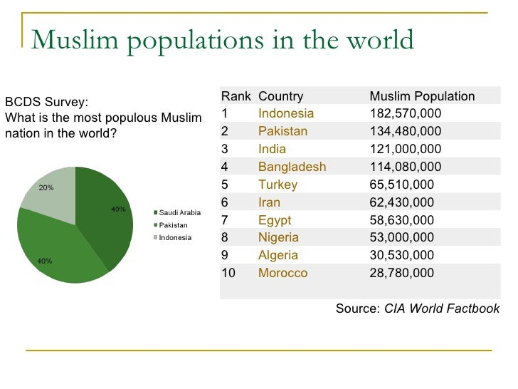 Interesting Facts You May Not Have Known About Islam Thatll - Muslim population in world