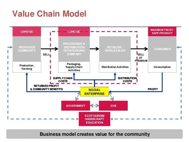 kmart value chain model