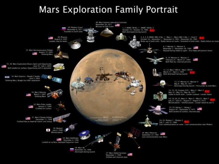 Mars Our Future on the Red Planet Leonard David Ron