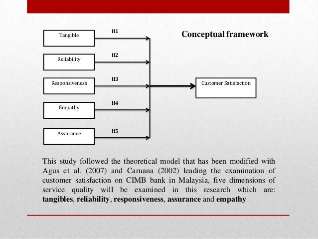 customer service in banks case study