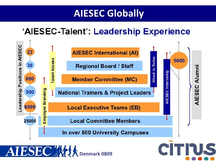 Aiesec Globally