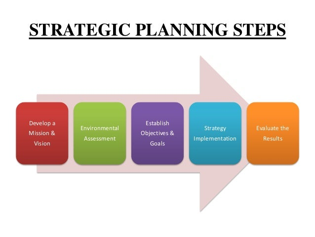 rirodan strategic plan essay Strategic planning of emirates airline commerce essay - download as word doc (doc / docx), pdf file (pdf), text file (txt) or read online every organisation goes.