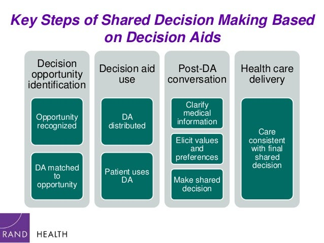 involving consumers in health care decision Hospital impact—from the boardroom to the exam room, tips for involving consumers in healthcare related: shared decision-making boosts patient outcomes.