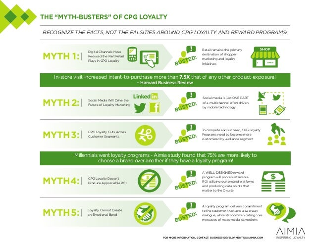 RECOGNIZE THE FACTS, NOT THE FALSITIES AROUND CPG LOYALTY AND REWARD PROGRAMS! Digital Channels Have Reduced the Part Reta...