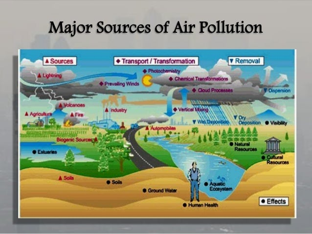 the main sources of air pollution in india Volcanic eruptions are a major source of natural air pollution basically, we are adding pollutants to the air (as well as the oceans and land masses.