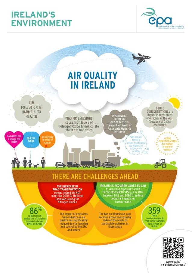 Air - EPA Ireland Infographic