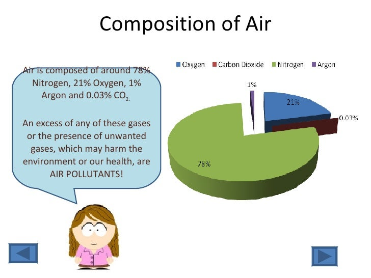 essay on composition of air Essay writing can be challenging and baffling for a beginner there are a lot of things to consider: grammar, mechanics, and organization to top it all, the topic must be well-researched and thoroughly explained, especially if they are about science and other technical stuff.