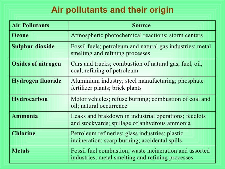 conclusion of air pollution essay One of the most common essay topics is the issue of environmental pollution it is advisable to read our instructions and steps for effective essay writing.