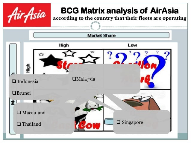 Case study AirAsia | Case Study Template