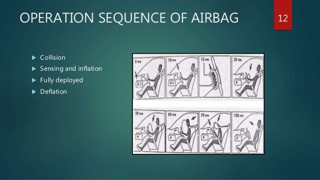 the chmistry behind airbags