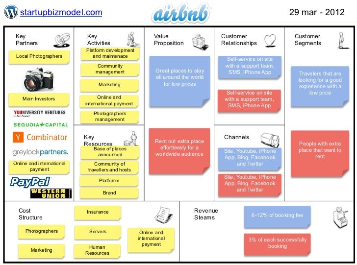Business Model - Airbn...
