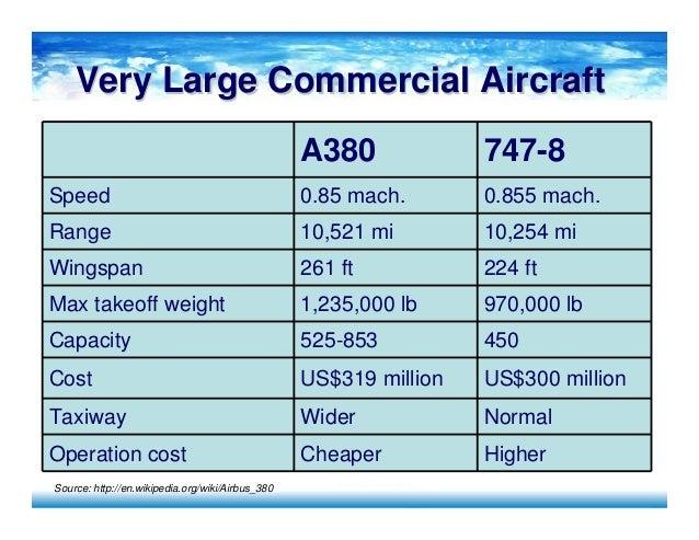 swot analysis boeing vs airbus Augmentation du carnet de commande • airbus : axé r&d vs boeing :  swot analysis of airbus defence  industry analysis - boeing & airbus.