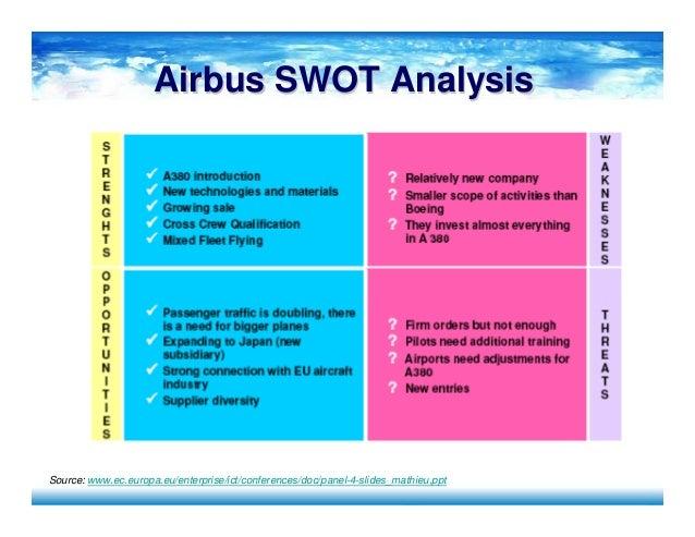 swot analysis of philips co
