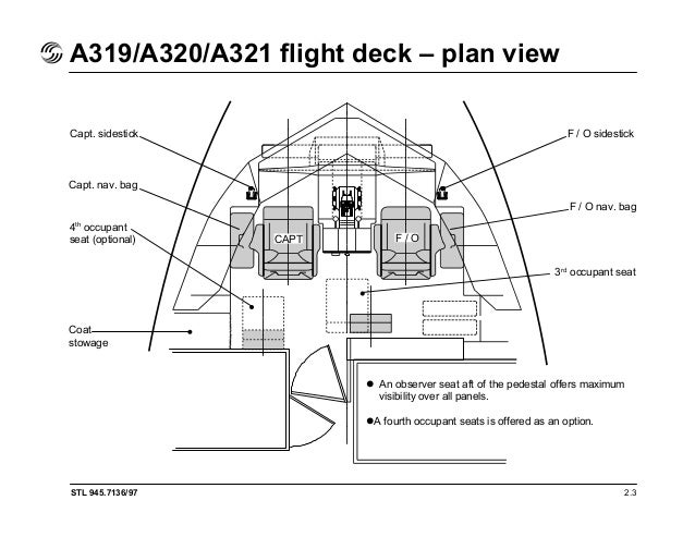 Airbus a319 a320 a321 flight deck and system