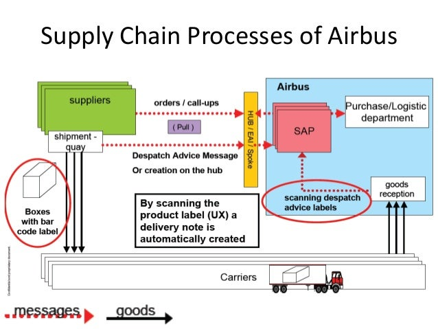 gb570 unit 5 technology and the value chain Kaplan gb570 unit 5 discussions 0 discussiona value chain without technologythis is a critical reasoning assignmentpost your response (200 – 250 words.