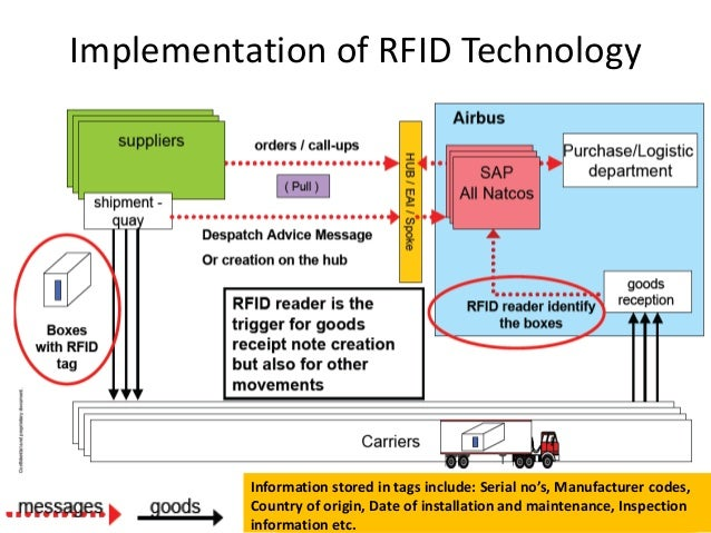 rfid value in aircraft parts supply chains a case study Rfid value in aircraft parts supply chains: a case study this case study illustrates such phenomenon through the use of numerical assumptions.
