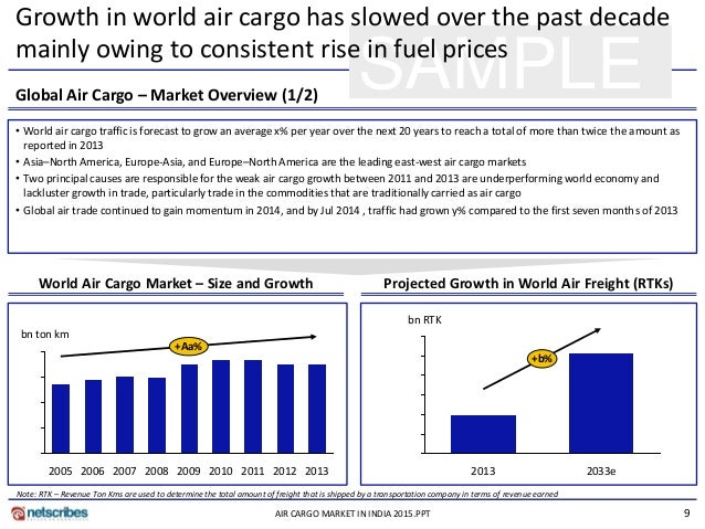 Indian air cargo industry research papers