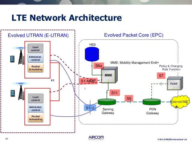 AIRCOM LTE Webinar 1 - Network Architecture