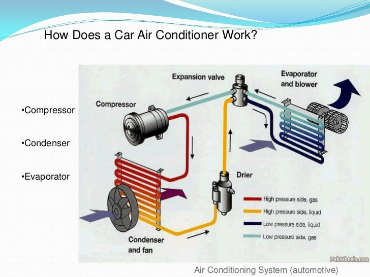 Air Conditioning System  Automotive