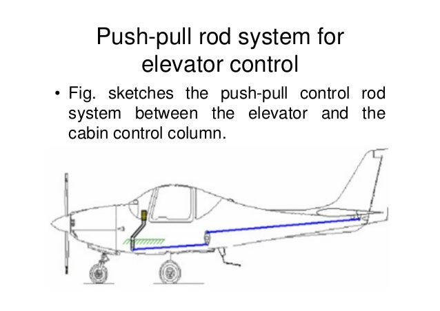 Push And Pull Linkage : Aircraft control systems