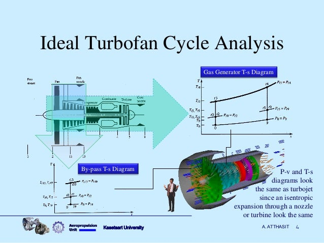 gas generator diagram with Aircraft Propulsion Ideal Turbofan Performance on Industrial Heat And Power as well How It Works besides Aircraft Propulsion Ideal Turbofan Performance additionally Turbine generator Balance of plant additionally Steam turbines.