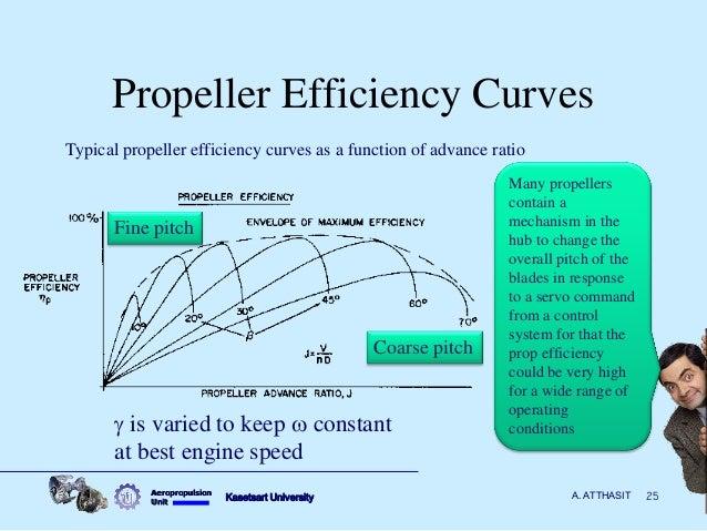 Propulsive Efficiency Propeller Propeller Efficiency