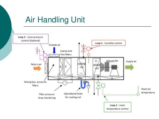 Air Handling System : Air handling systems new