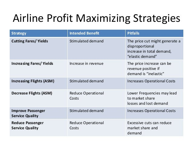 elasticity of the airline industry Yield management is a variable pricing strategy, based on understanding, anticipating and influencing consumer behavior in order to maximize revenue or profits from a fixed, time-limited resource (such as airline seats or hotel room reservations or advertising inventory) as a specific, inventory-focused branch of revenue management, yield management involves strategic control of inventory to.
