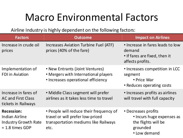 macroeconomic factors affecting indian it industry What's in store for india's fmcg market fmcg and retail indian fmcg industry expected to grow 7% in 2014 macro factors: declining fmcg.