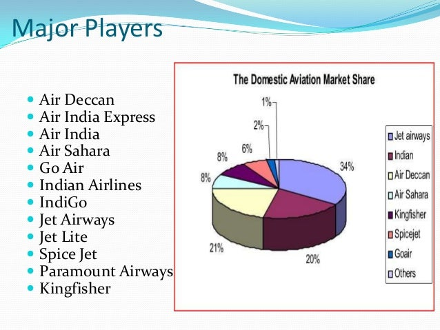 indian airline industry oligopoly The then operational airlines were tata airlines, indian national airways, air service of india, deccan airways, ambica airways, bharat airways and mistry airways these airlines were operating within and beyond the frontiers of the company, carrying both air cargo and passengers.