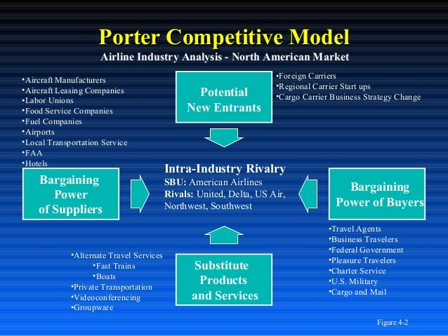 "porters 5 forces on american airline industry Porter's ""five forces  airline industry analysis page 5 of 15  determine the level of concentration in the industry these airlines included: american ."