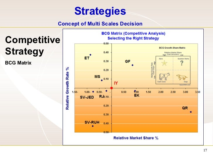 bcg matrix for air asia This study examines the extensive strategic analysis of airasia berhad that has   further analysis using the bcg matrix, lends evidence to the successful.