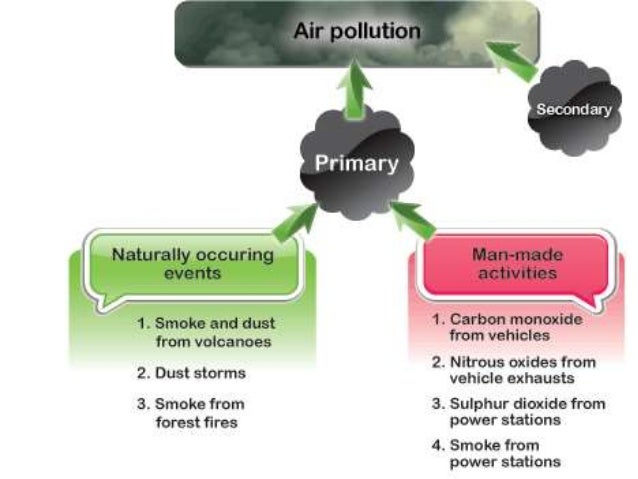 polluted environment essay Highly polluted rivers, inadequate water and sanitation,  essay on environment pollution in hindi where do you find essays in hindi on pollution.