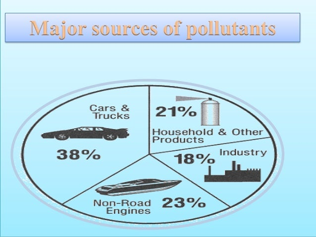 types of pollutions essay