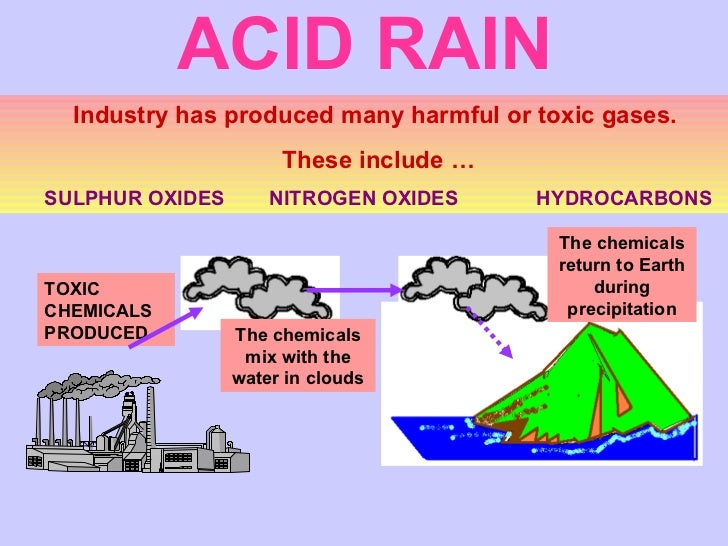 acid rain is pollution Acid rain pollution on daily green world | acid rain has been a preoccupation since 1966 in the scientific community scientists finally could describe and explain the phenomenon.