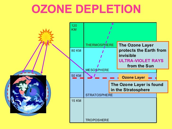 major issue cfc chlorofluorocarbons and the destruction of the ozone layer Depletion of the ozone layer  the destruction of the ozone layer  freed from cfc reacts in a catalytic manner with ozone and atomic oxygen to.
