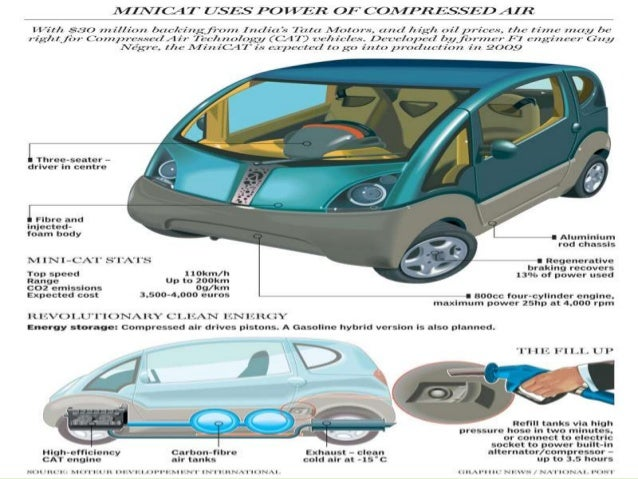 Compressed Air Car >> AIR POWERED ENGINE PPT