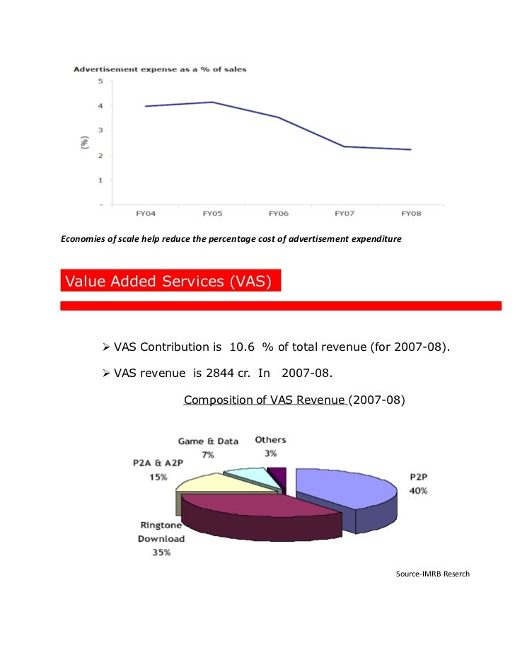 Airtel Finncial Analysis Amp Marketing Strategy