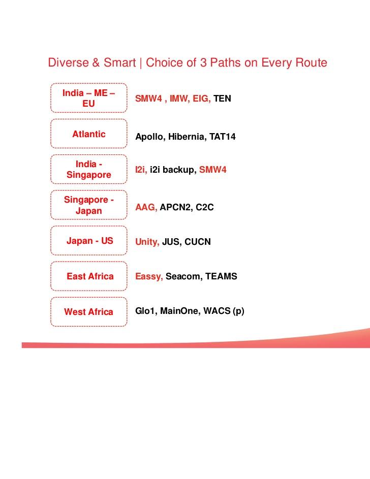 airtel-global-capabilities- ...