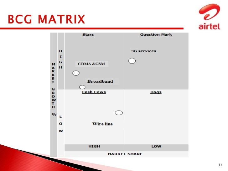 ansoff matrix for airtel The information contained in this presentation is only current as of its date all  actions and statements made herein or otherwise shall be subject to the.