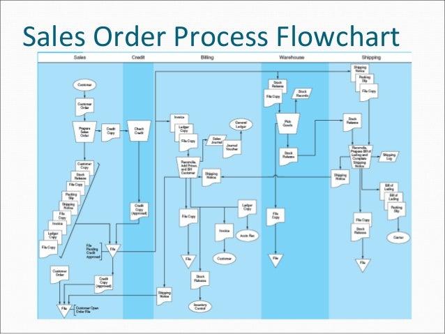 Sales Process Flowchart
