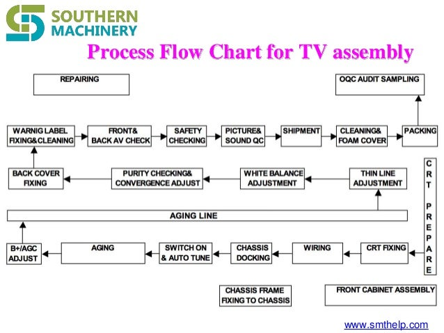 Car assembly line flow chart