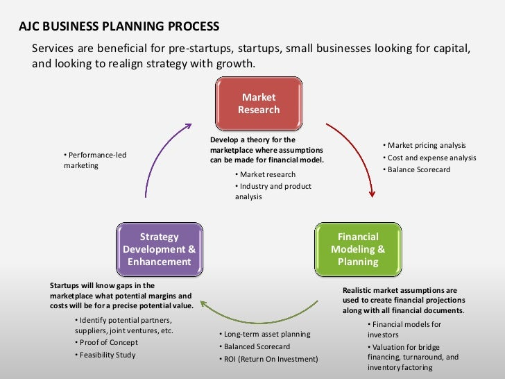 Business plan writing services durban