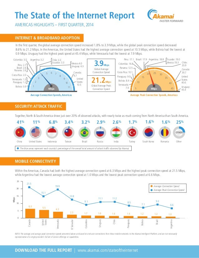 The State of the Internet Report AMERICA'S HIGHLIGHTS - FIRST QUARTER, 2014