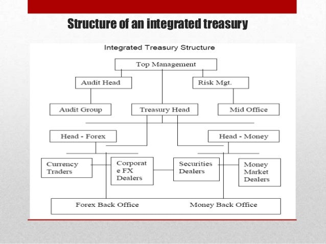Treasury Management Banking 62
