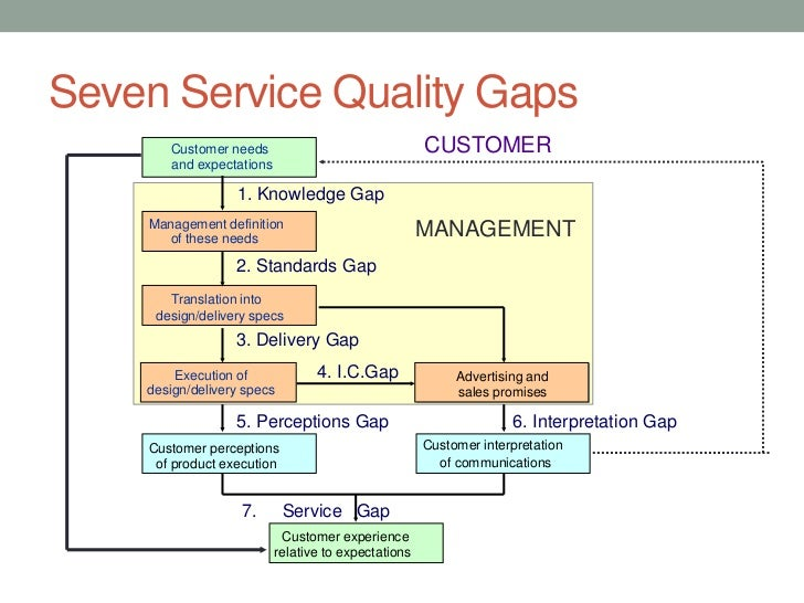 service gap model analysis in hotel essay