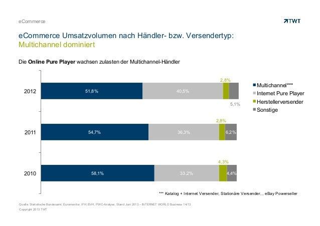 Copyright 2013 TWT eCommerce eCommerce Umsatzvolumen nach Händler- bzw. Versendertyp: Multichannel dominiert 58,1% 54,7% 5...