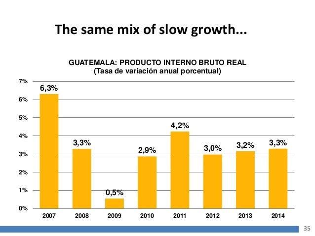 Producto Interno Bruto de Guatemala Producto Interno Bruto
