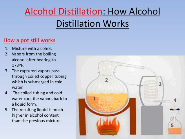 distillation of alcoholic beverages distillation of Distilled beverages are alcoholic beverages that are obtained by distillation from alcoholic beverages or masses the distillation material can consist of wine, a concentrated sugar solution or a fermented grain suspension.